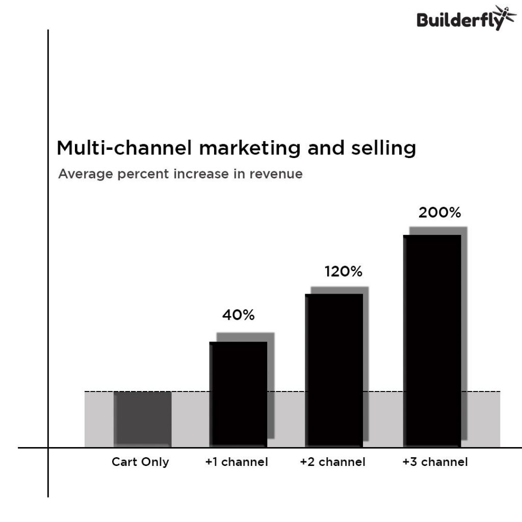 Builderfly multichannel selling, Sell on marketplaces with Builderfly