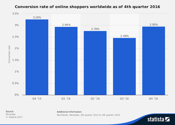 Statistics on online shoppers