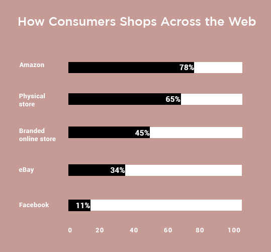 How Consumers Shops Across the Web - Find the Trends Online Shopping has