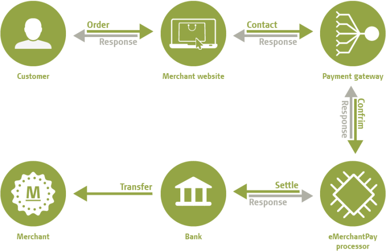 Know your Payment Gateway - How Online Payment Systems Work