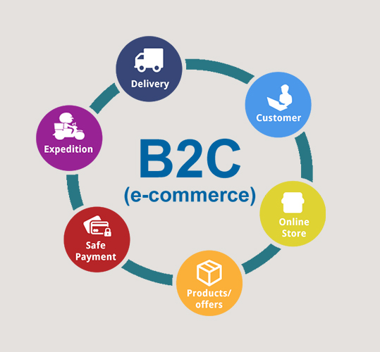 Business-To-Consumer-B2C