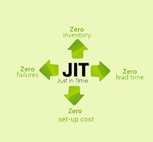 Influence JIT inventory management