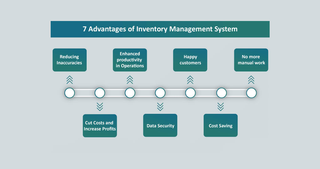 The Benefits of a Good Inventory Management System