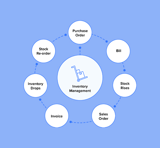 process of inventory management
