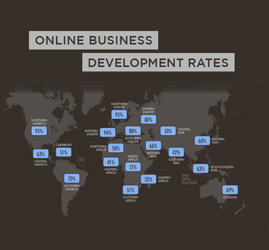 Online business development rates in different nations