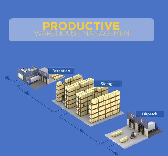 ProductiveWarehouse Managementis Your path to Success