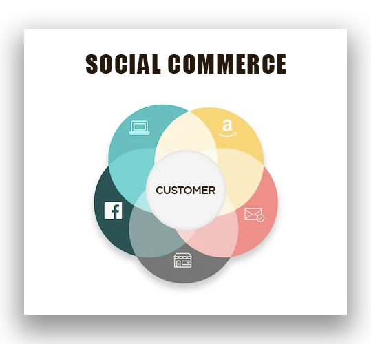 Social commerce evolves or limps to the grave